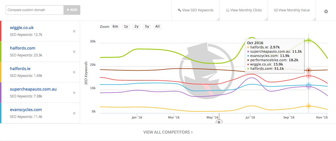 spyfu-top-organic-competitors