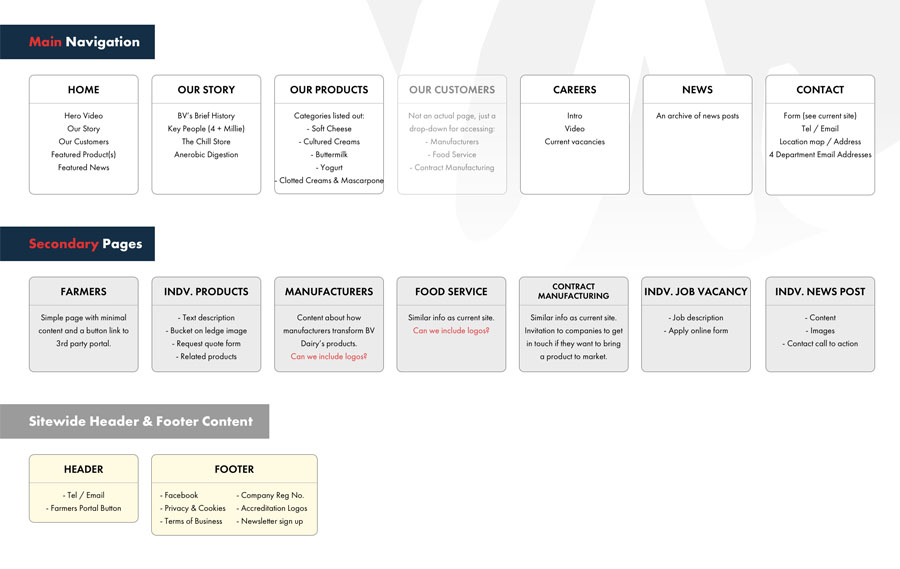 authenticstyle-How to plan a bespoke web design project to ensure success 1